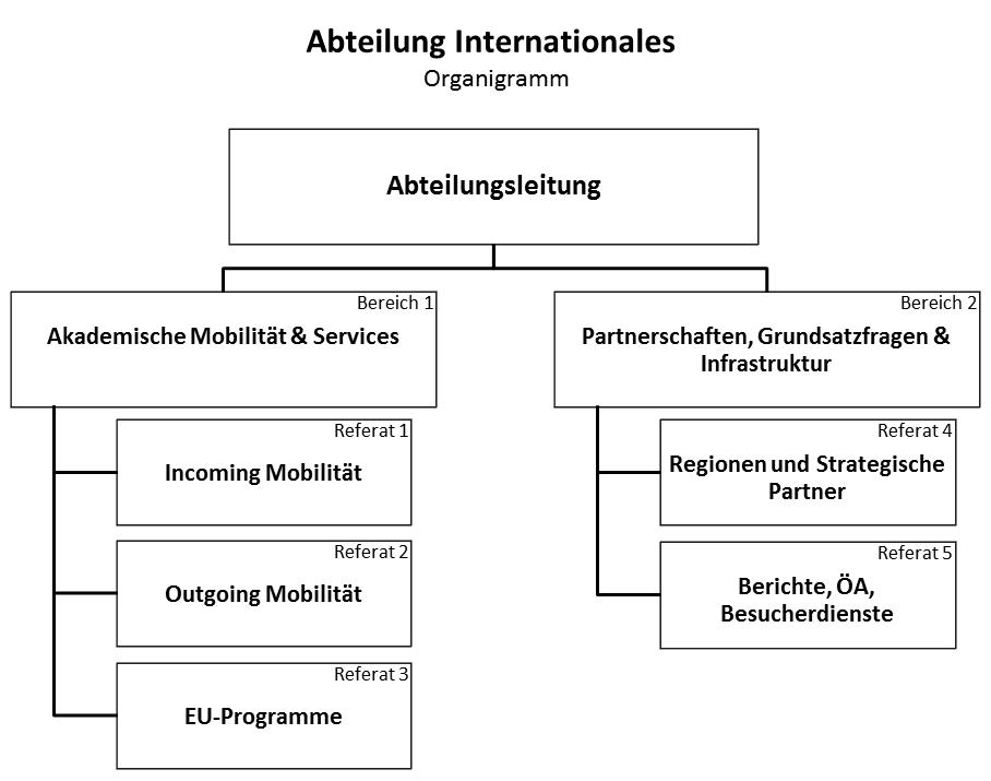 Organigramm Abt.